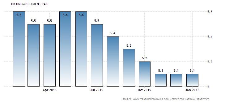 Taxa de desemprego no Reino Unido