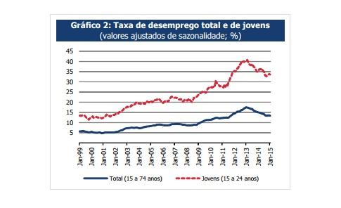 Desemprego em Portugal_INE_in Insurgente